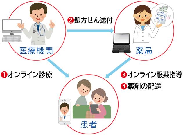 オンライン診療の仕組み